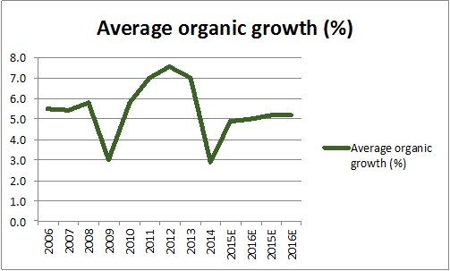 Average organic growth
