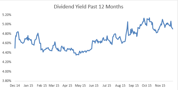 Dividend Yield Past 12 Months
